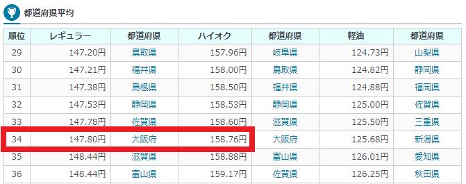 2018年8月5日時点での大阪府のガソリン平均価格