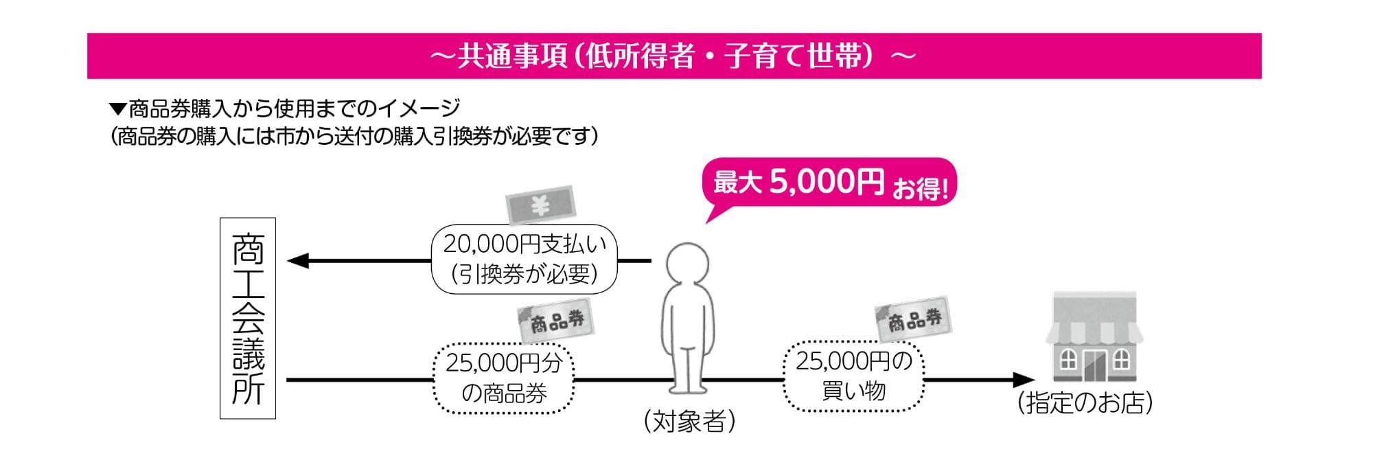 松原市プレミアム商品券(商品券購入から使用までのイメージ)
