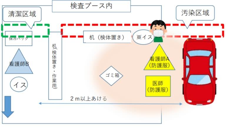 大阪でのドライブスルー/ウォークイン検査方法