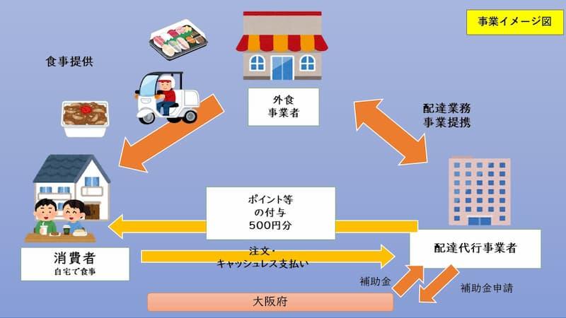 大阪府の出前(デリバリ)ポイント還元サービス